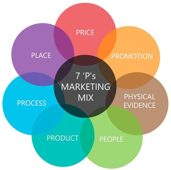7P Marketing Mix