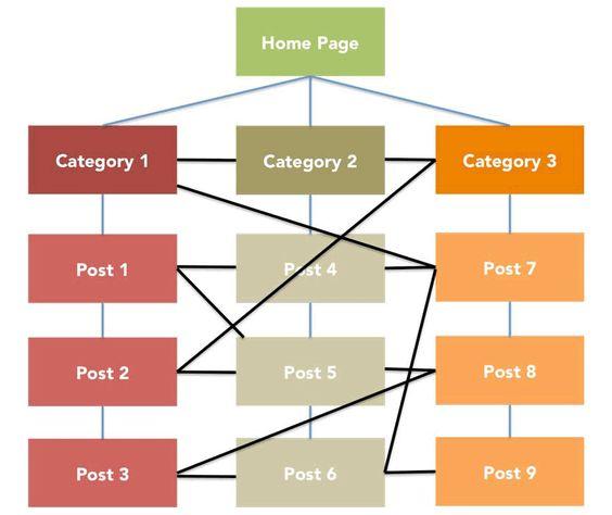 Internal link là gì?