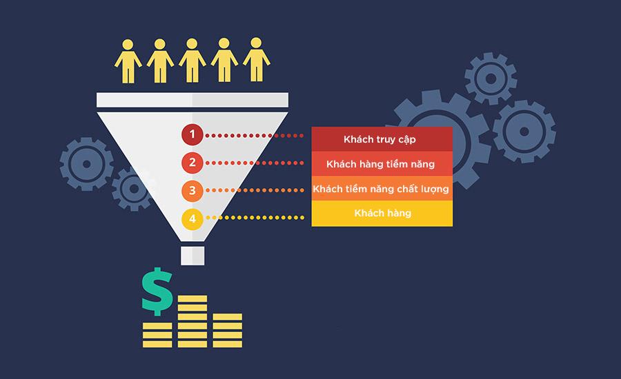 Tiếp cận thị trường và khách hàng tiềm năng